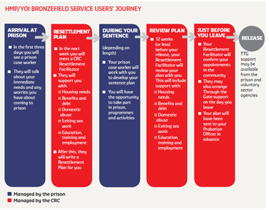 Diagram of service user's journey
